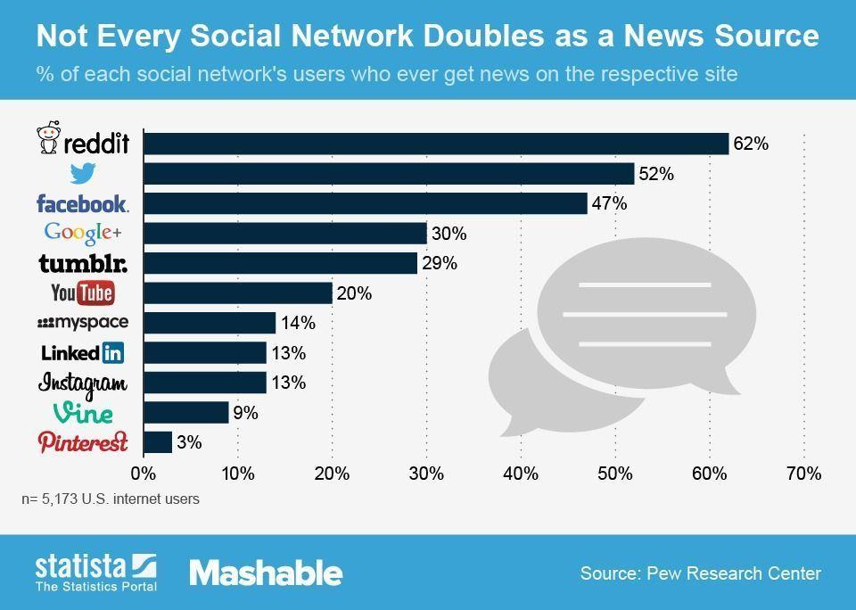 El 47% de los usuarios de facebook lo utilizan como fuente informativa