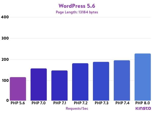 Cómo instalar PHP 8.0 en Centos 8